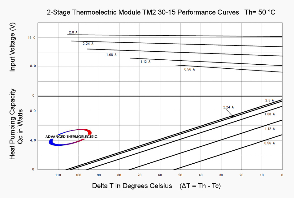 Performance Curves with Th = 50 °C